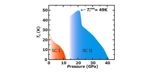 High-Tc superconductivity found under high pressure