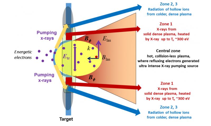 How do atoms alter during a supernova explosion?