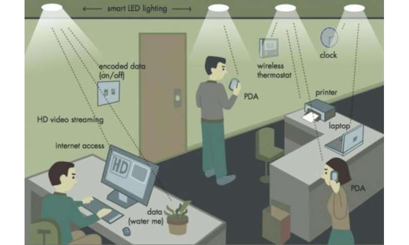 In future, the internet could come through your lightbulb