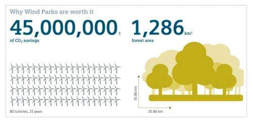 Just how green is wind power?