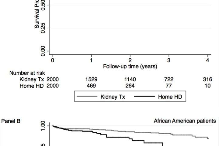 Kidney transplantation prolongs survival compared with home hemodialysis