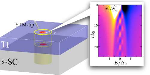 Major step toward confirming the existence of the majorana particle