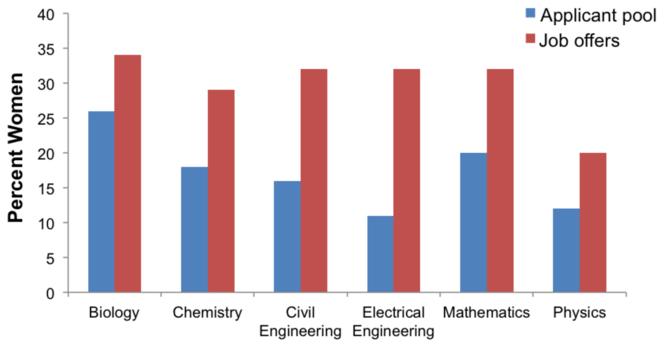 Men and women biased about studies of STEM gender bias – in opposite directions