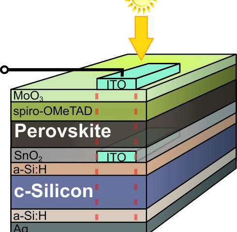 Monolithic perovskite/silicon tandem solar cell achieves record efficiency
