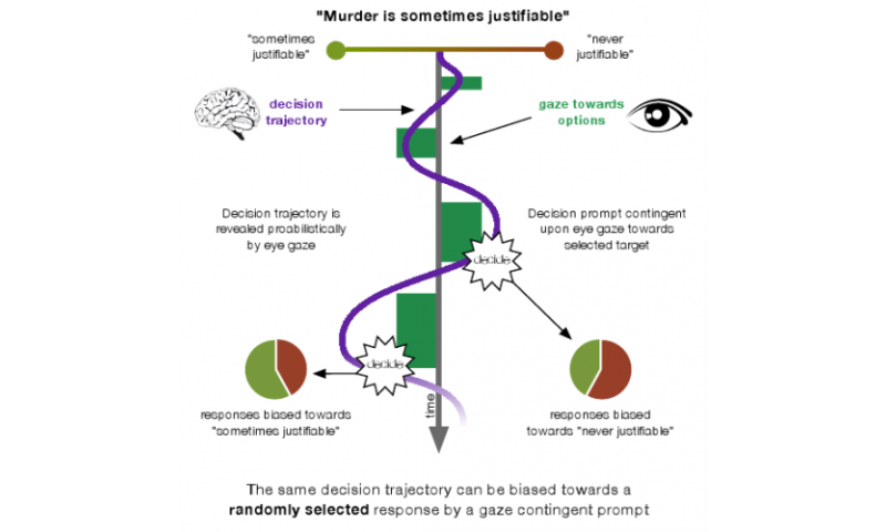 Moral decisions can be manipulated by eye tracking