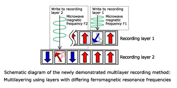 Multilayer magnetic recording to realize high-density hard disk drives