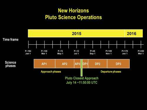 NASA's New Horizons spacecraft begins first stages of Pluto encounter
