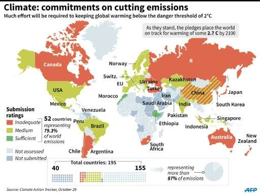 National carbon-cutting pledges so far and evaluation of whether or not they are sufficient to prevent global warming exceeding