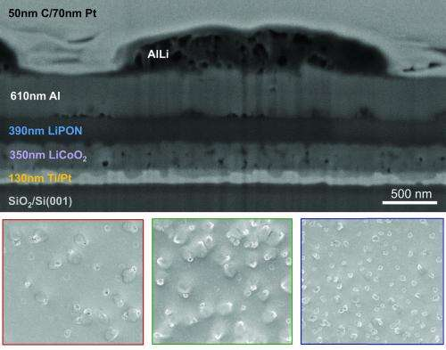 New imaging technique finds formation of aluminum alloys to blame for next-gen battery failures