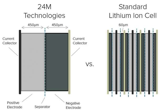 New manufacturing approach slices lithium-ion battery cost in half