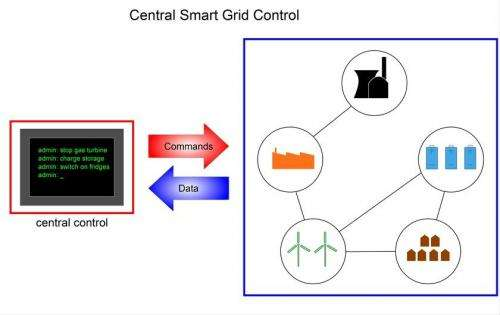 New smart grid control decentralizes electricity supply