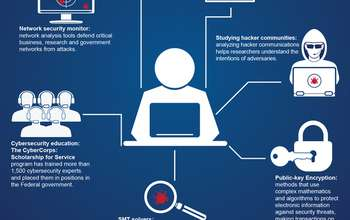 New special report highlights NSF-funded cybersecurity research and education