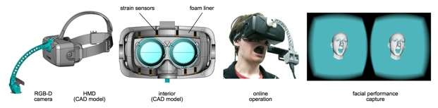 Oculus Rift teams with researchers to produce ability to capture and display facial expressions