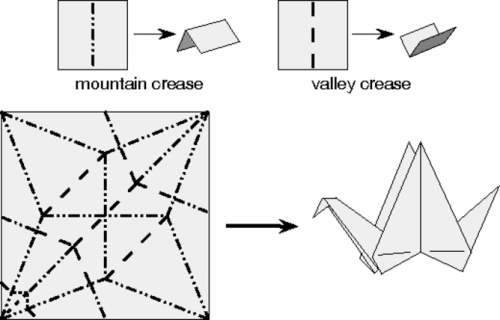 Origami—mathematics in creasing