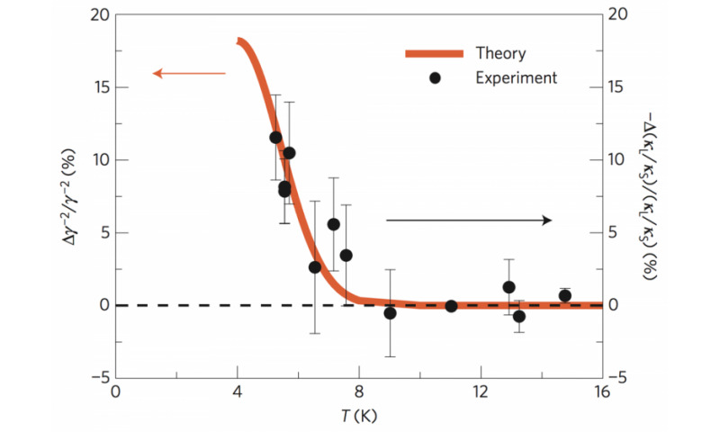 OSU researchers prove magnetism can control heat, sound