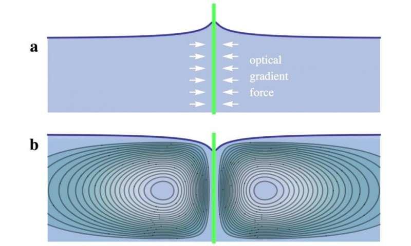 pressure of light 2