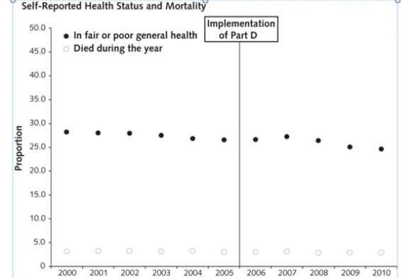 Reexamining the impact of Medicare Part D on health and savings