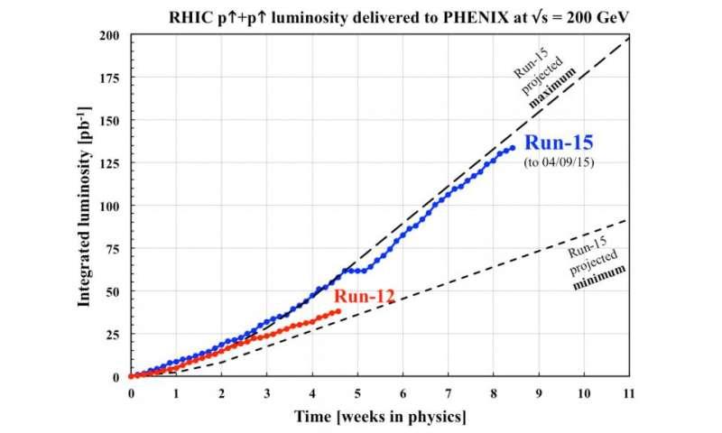 Relativistic heavy ion collider smashes record for polarized proton luminosity