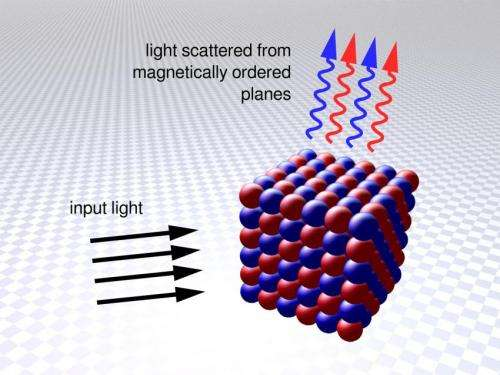 Simulating superconducting materials with ultracold atoms