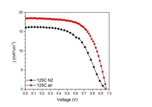 Solar cells get growth boost