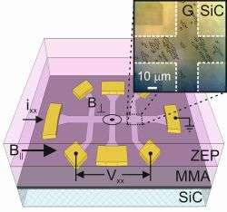 Spin lifetime of electrons in graphene increased by magnetic fields