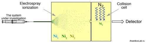 Superatomic nickel core and unusual molecular reactivity