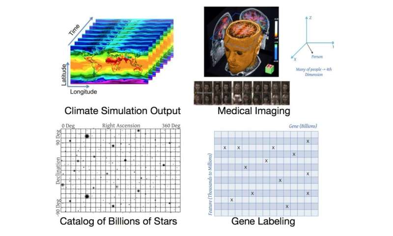 System designed to store and analyze extremely large array-structured data