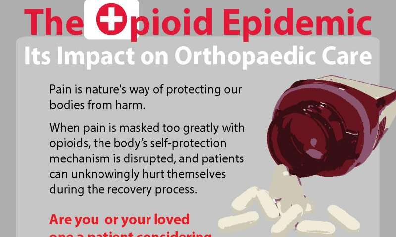 The opioid epidemic and its impact on orthopaedic care