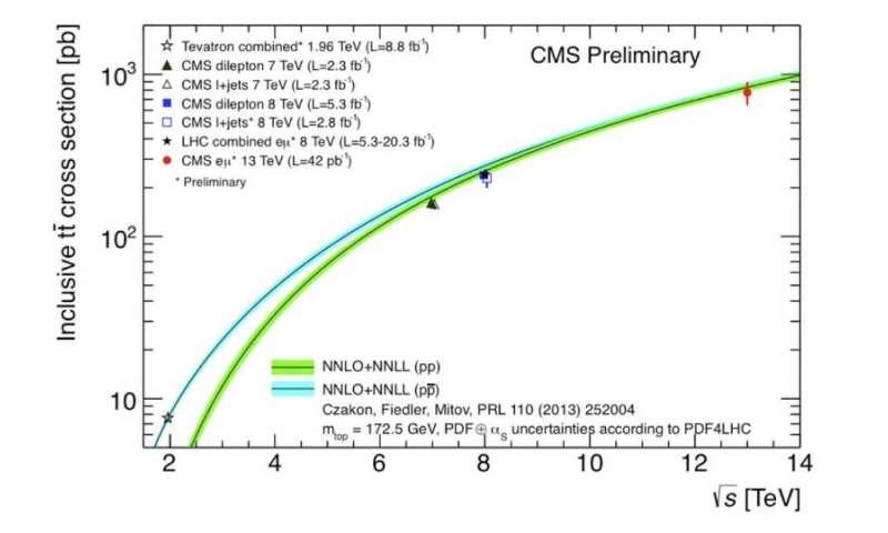The Standard Model prevails – so far