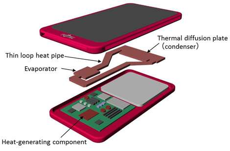 Thin cooling device for compact electronics
