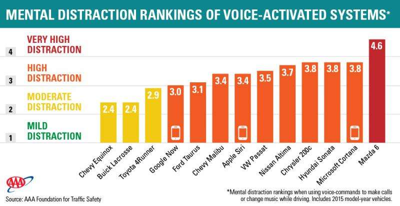 Up to 27 seconds of inattention after talking to your car or smartphone