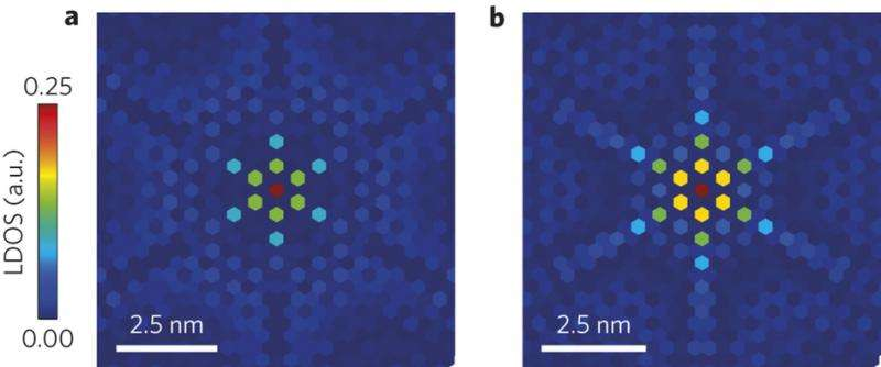 What are these nanostars in 2D-superconductor supposed to mean?