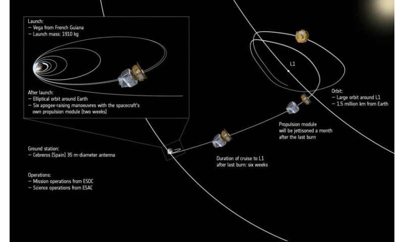 LISA Pathfinder en route to gravitational wave demonstration
