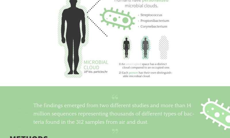 New research finds that people emit their own personal microbial cloud