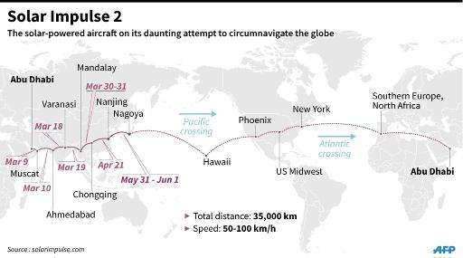 Graphic showing the journey so far on planned Solar Impulse global tour