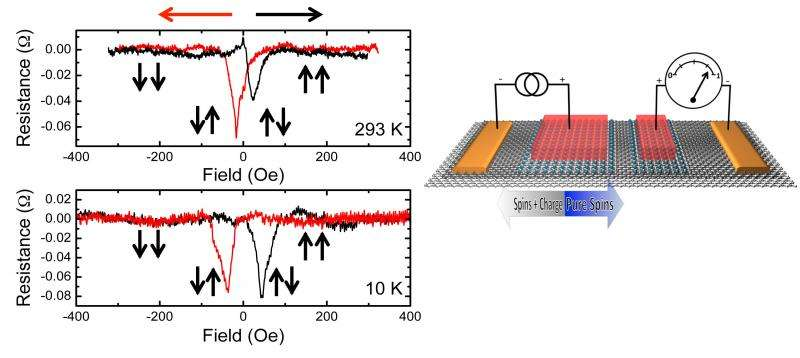 Scientists develop new homoepitaxial graphene tunnel barrier/transport channel spintronic device