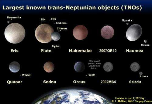 A recipe for returning pluto to full planethood