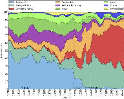 Big data analysis of state of the union remarks changes view of American History