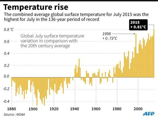 Chart showing that July 2015 was the hottest July on record