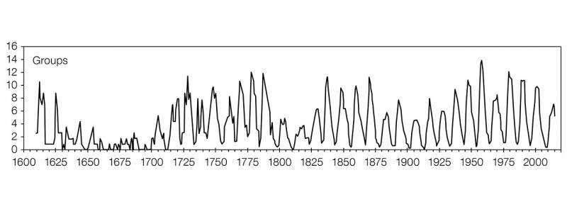 Corrected sunspot history suggests climate change not due to natural solar trends