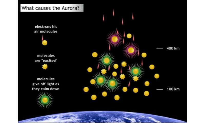 Does the red planet have green auroras?