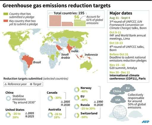 Greenhouse gas emissions reduction targets