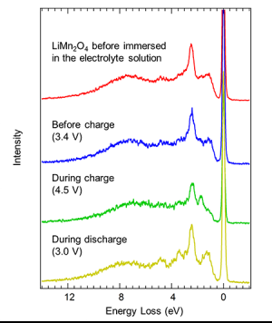 Measurement of the Detailed Electronic Structure of an Electrode When Charging and Discharging a Lithium-Ion Battery