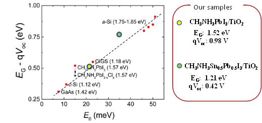 Organometal trihalide perovskite solar cells with conversion efficiencies of 20.1%