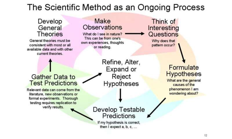 Pseudoscience and conspiracy theory are not victimless crimes against science