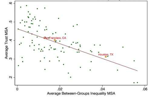 Racial income inequality reduces levels of trust and social capital in communities