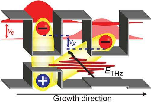 Researchers observe new charge transport phenomenon