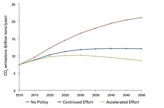 Research examines whether policies can curtail the growth of greenhouse gases