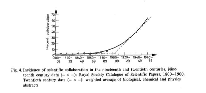 Science and the rise of the co-authors