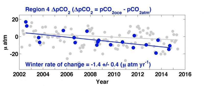 Southern Ocean removing carbon dioxide from atmosphere more efficiently
